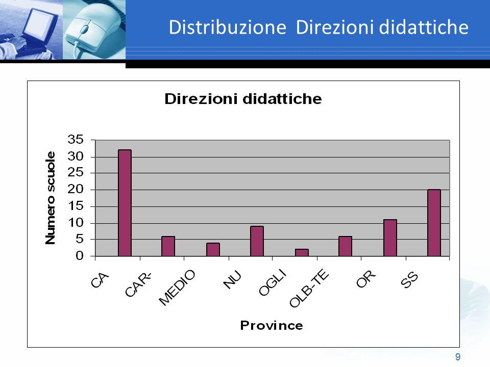 Distribuzione Direzioni didattiche