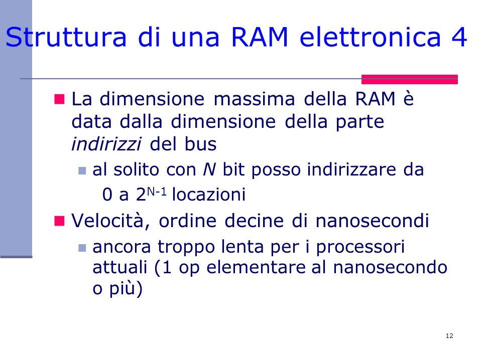Struttura di una RAM elettronica 4