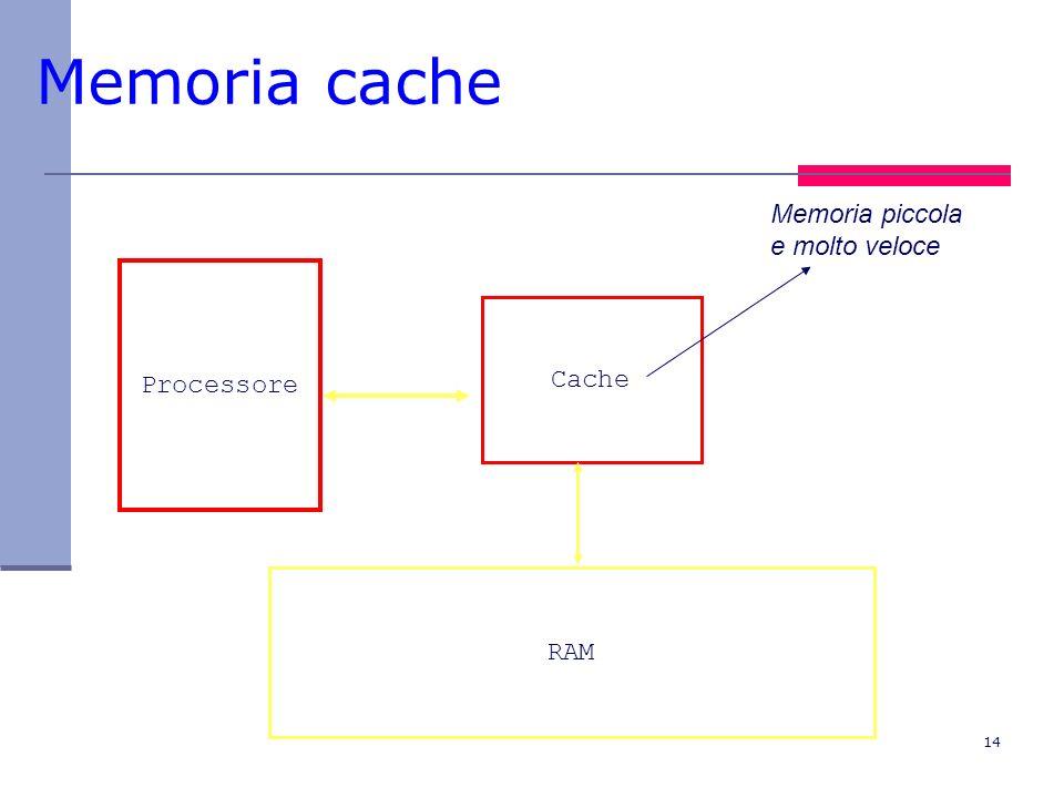 Memoria cache Memoria piccola e molto veloce Processore Cache RAM
