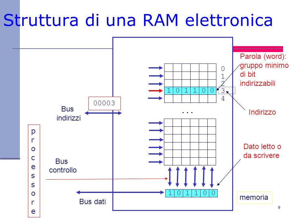 Struttura di una RAM elettronica