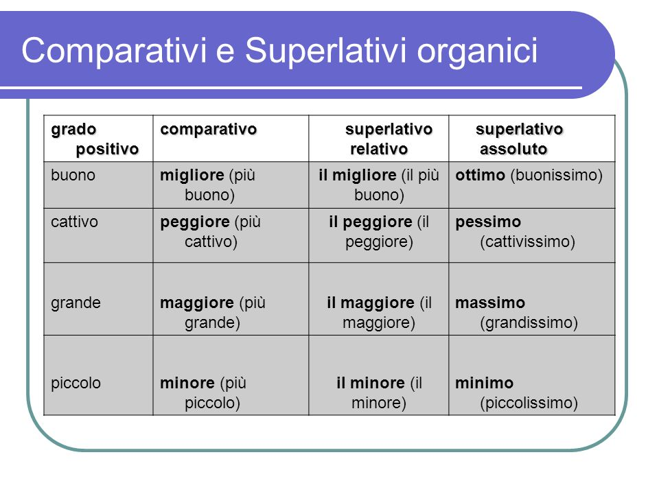Comparativi e Superlativi organici