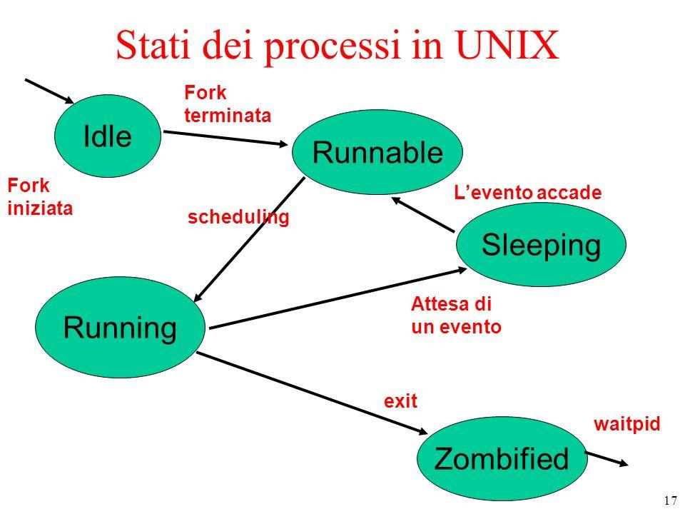 Stati dei processi in UNIX