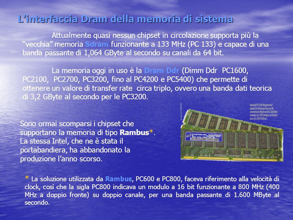 L interfaccia Dram della memoria di sistema