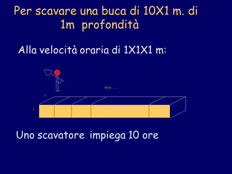 Per scavare una buca di 10X1 m. di 1m profondità