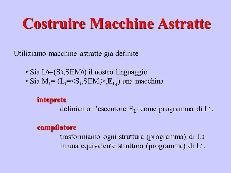 Costruire Macchine Astratte
