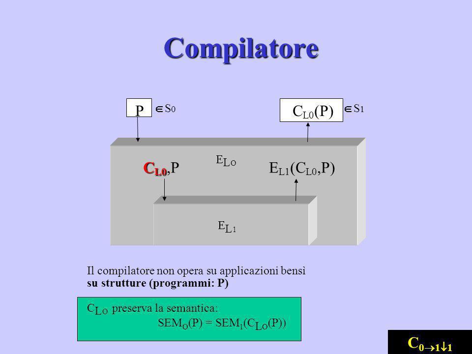 Compilatore CL0(P) EL1(CL0,P) CL0,P P C011 E L Î S0 Î S1