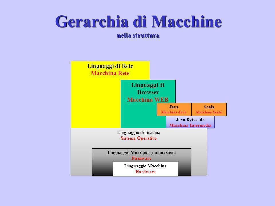 Gerarchia di Macchine nella struttura