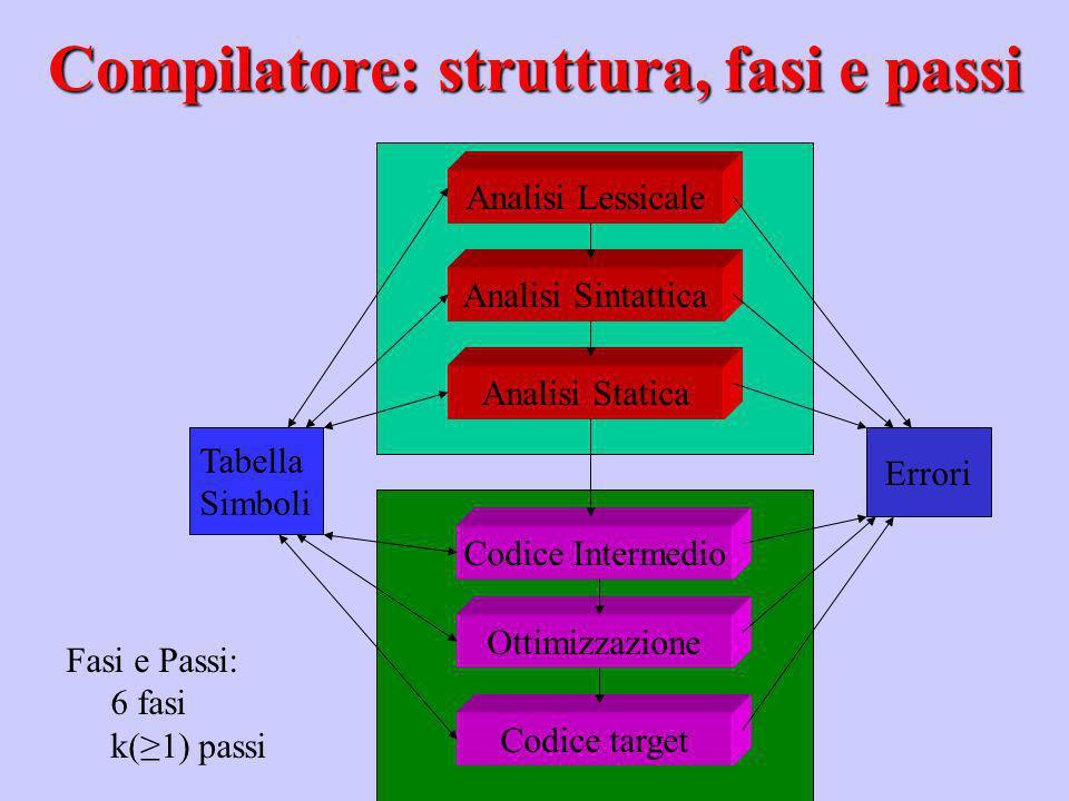 Compilatore: struttura, fasi e passi