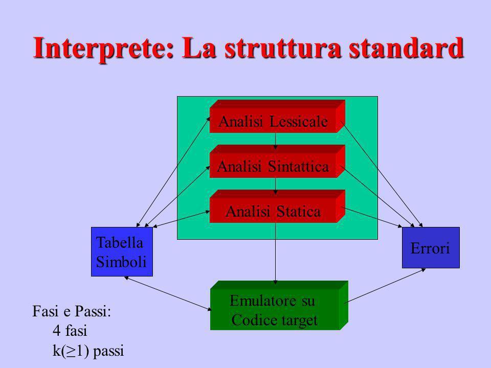 Interprete: La struttura standard
