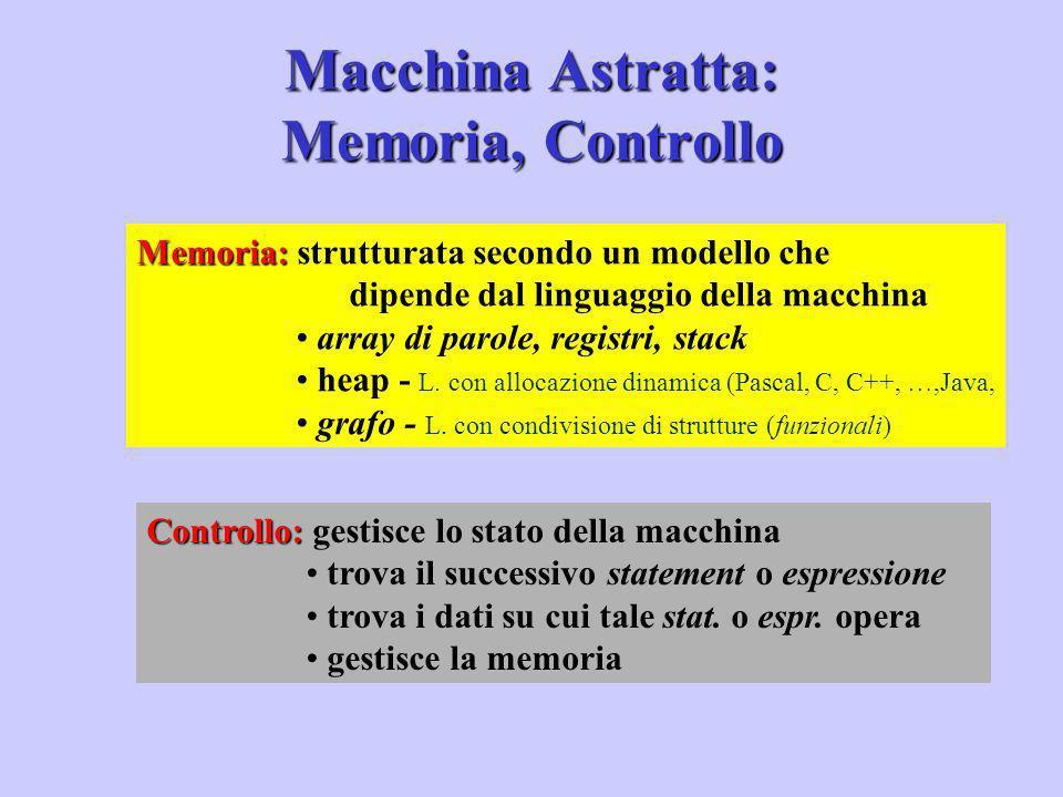 Macchina Astratta: Memoria, Controllo