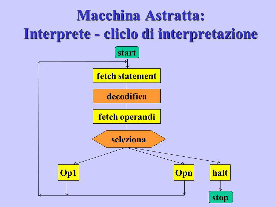 Macchina Astratta: Interprete - cliclo di interpretazione