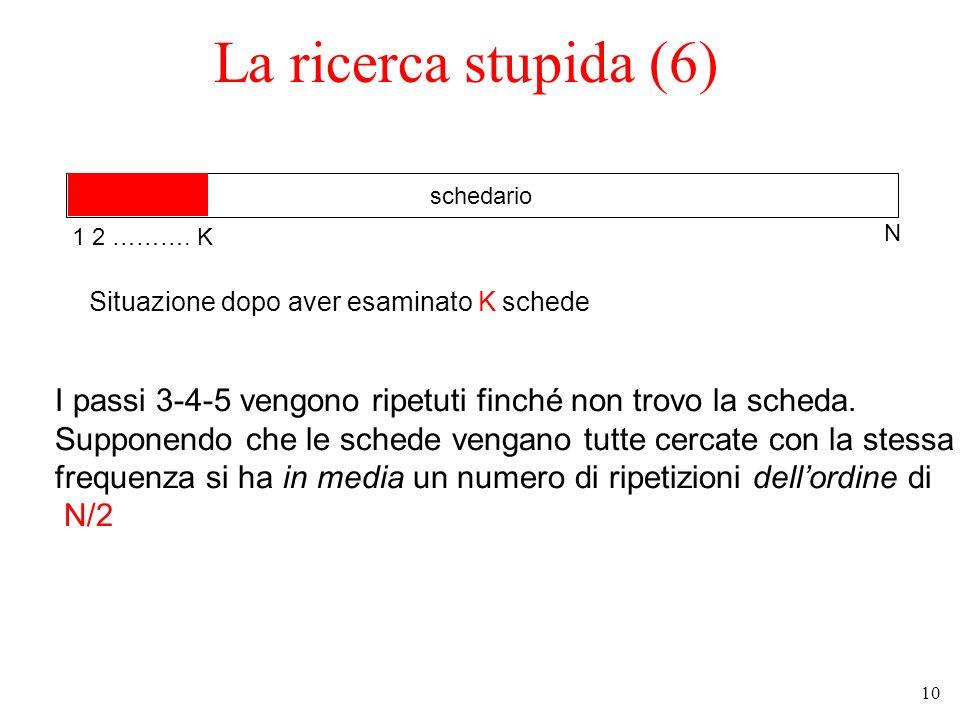 La ricerca stupida (6) schedario. 1 2 ………. K. N. Situazione dopo aver esaminato K schede.