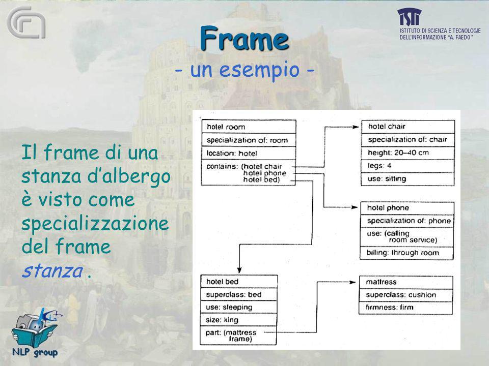 Frame - un esempio - Il frame di una stanza d'albergo è visto come
