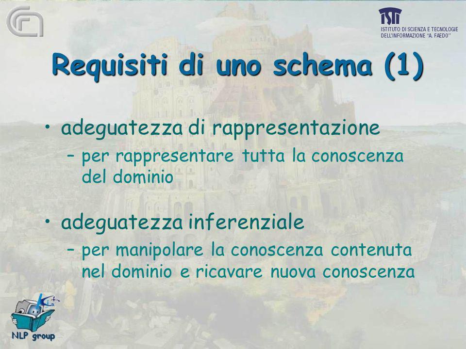 Requisiti di uno schema (1)