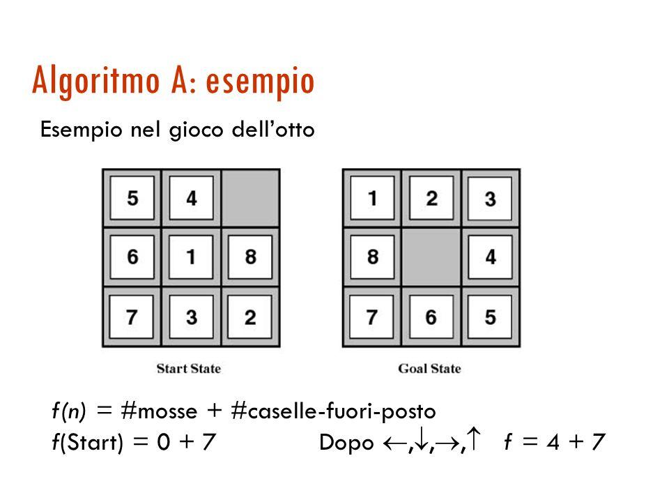 Algoritmo A: esempio Esempio nel gioco dell'otto