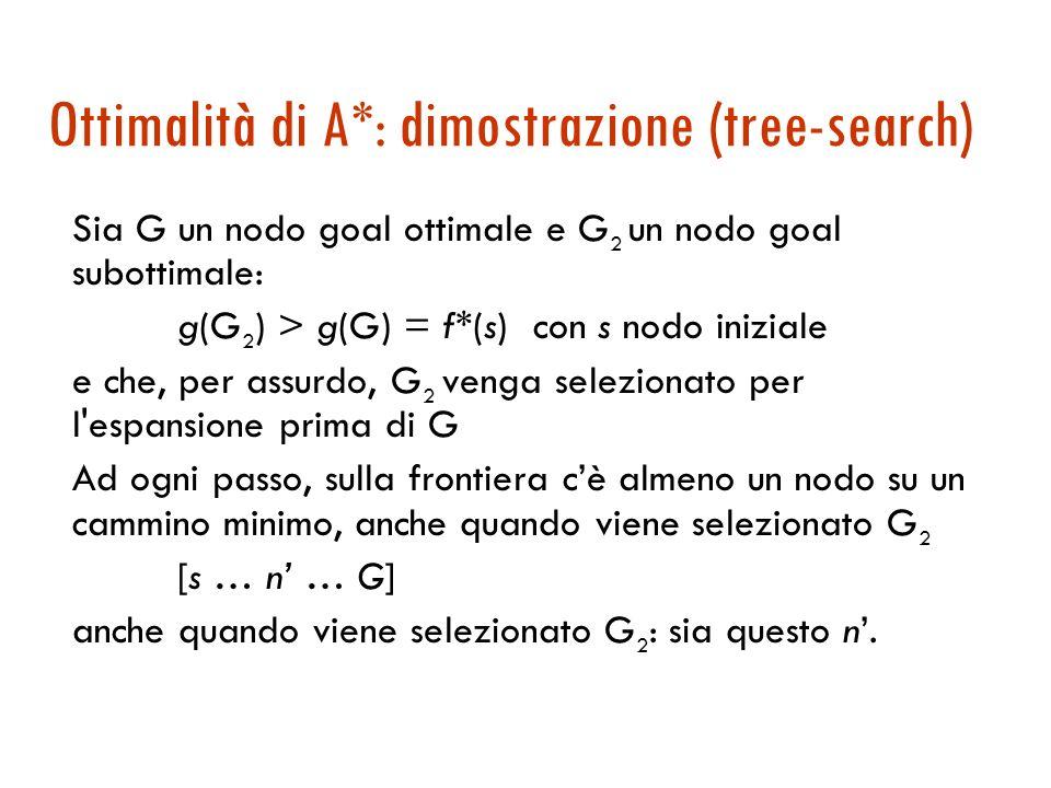 Ottimalità di A*: dimostrazione (tree-search)