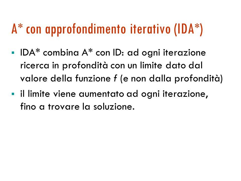 A* con approfondimento iterativo (IDA*)