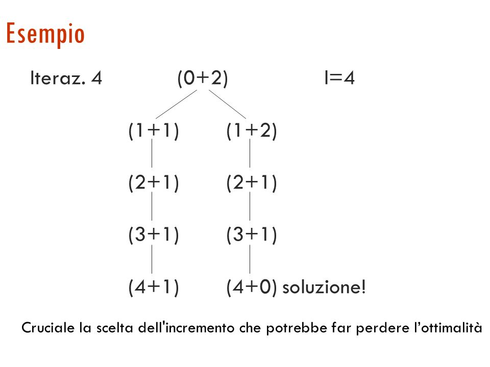 Esempio Iteraz. 4 (0+2) l=4 Iteraz. 2 (0+2) l=2 Iteraz. 1 f=(0+2) l=1