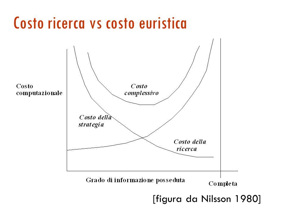 Costo ricerca vs costo euristica