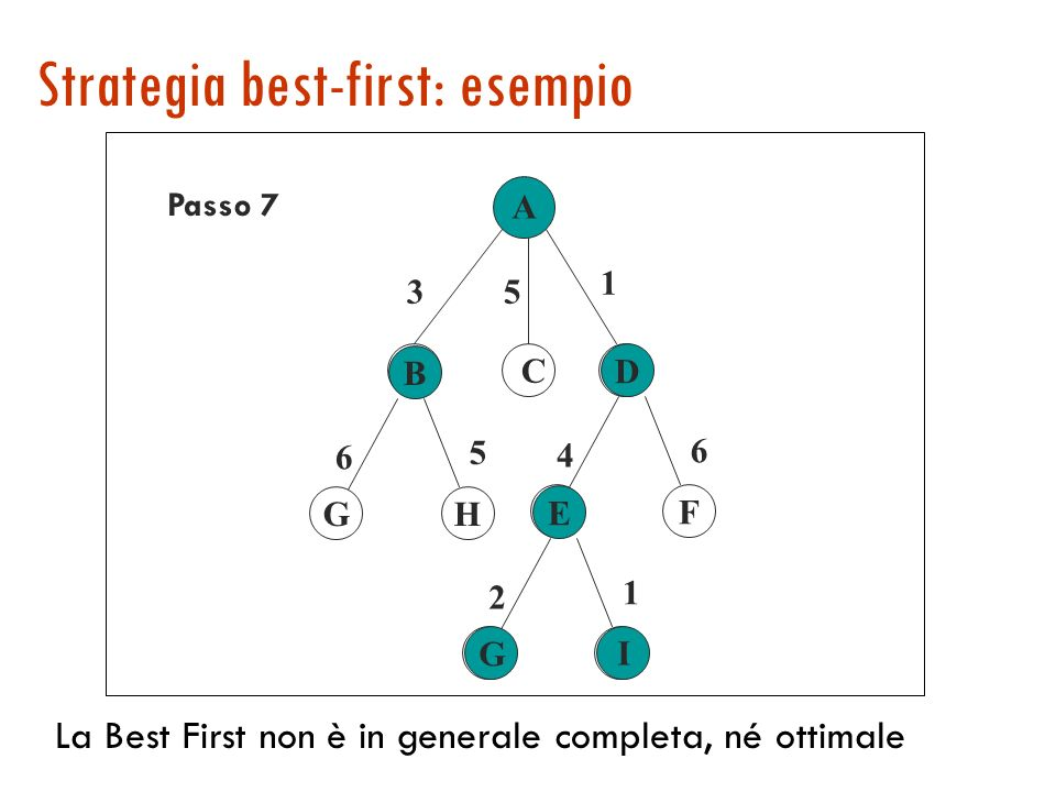 Strategia best-first: esempio