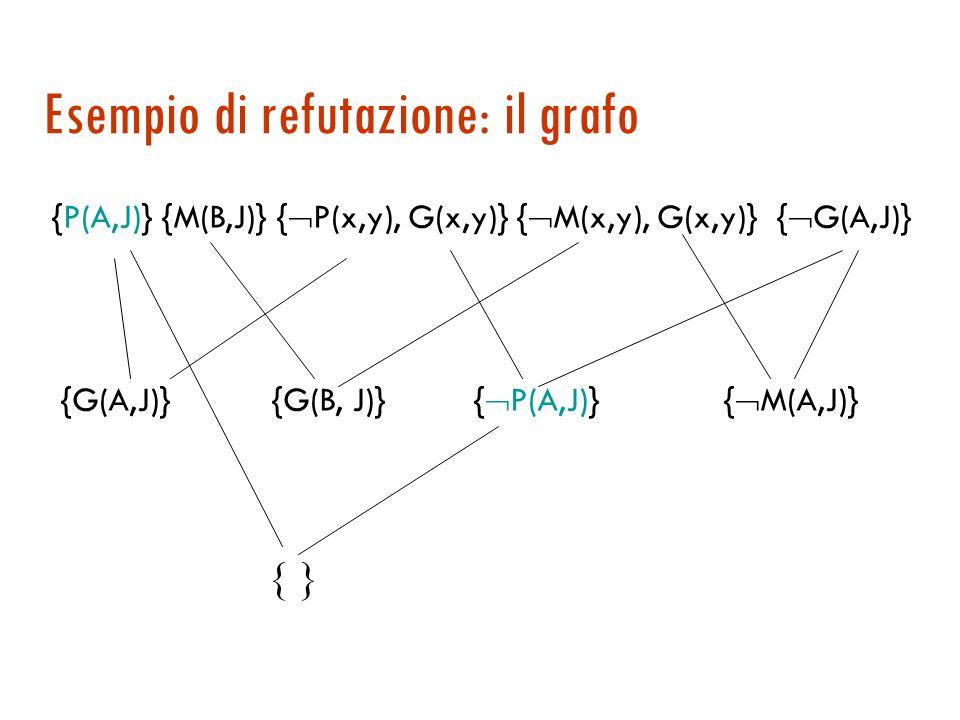 Esempio di refutazione: il grafo