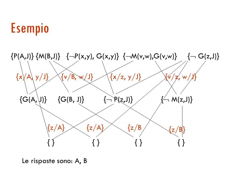 Esempio {P(A,J)} {M(B,J)} {P(x,y), G(x,y)} {M(v,w),G(v,w)} { G(z,J)} {G(A, J)} {G(B, J)} { P(z,J)} { M(z,J)}