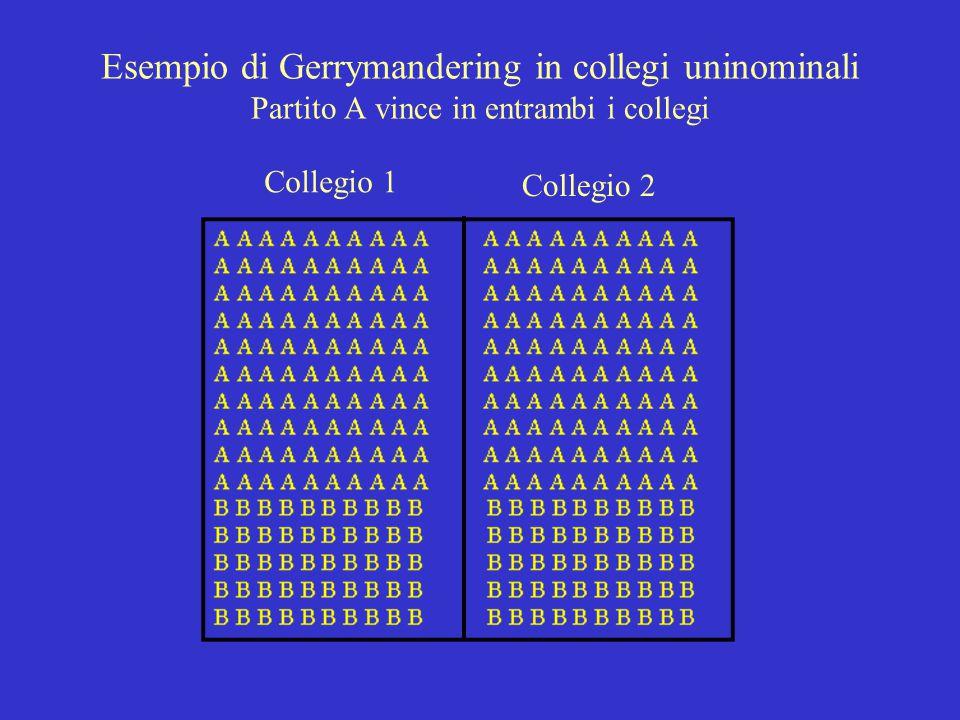 Esempio di Gerrymandering in collegi uninominali Partito A vince in entrambi i collegi