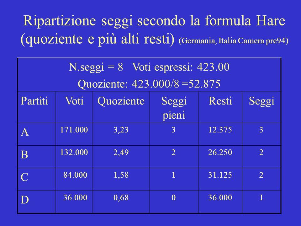 N.seggi = 8 Voti espressi: 423.00