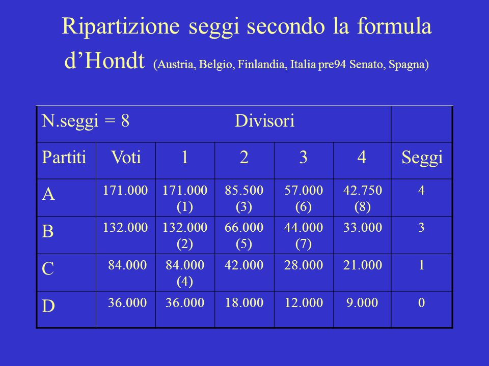 Ripartizione seggi secondo la formula d'Hondt (Austria, Belgio, Finlandia, Italia pre94 Senato, Spagna)