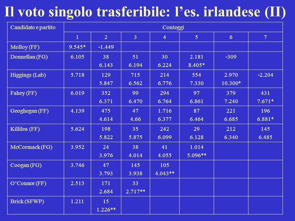 Il voto singolo trasferibile: l'es. irlandese (II)