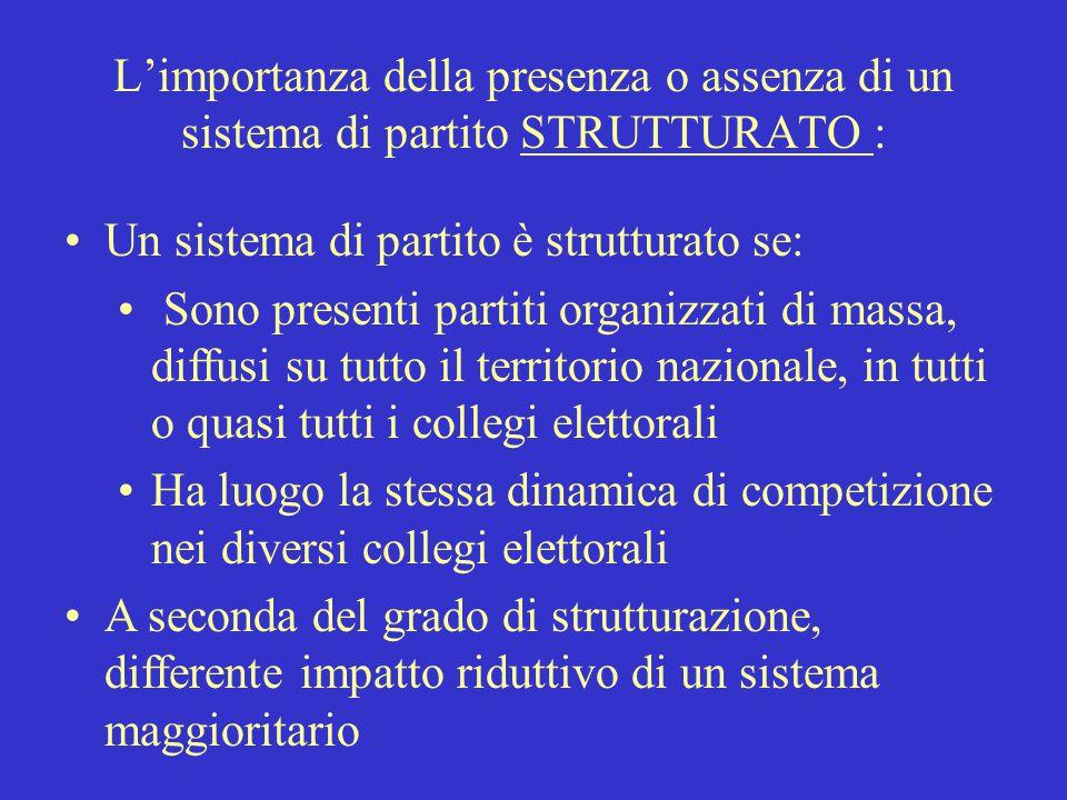 L'importanza della presenza o assenza di un sistema di partito STRUTTURATO :