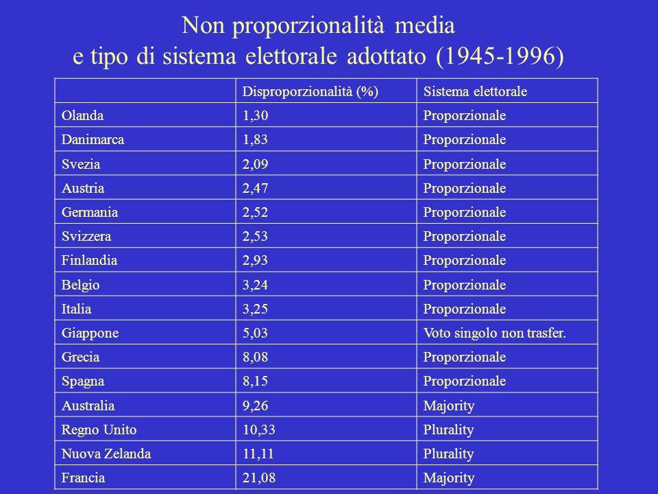 Non proporzionalità media e tipo di sistema elettorale adottato (1945-1996)