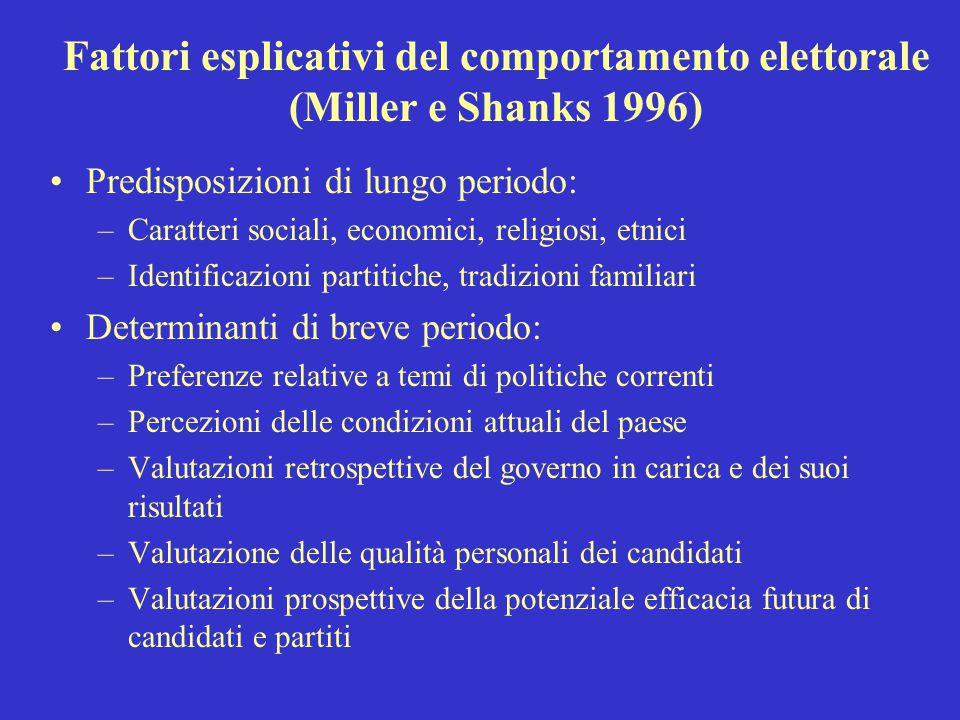 Fattori esplicativi del comportamento elettorale (Miller e Shanks 1996)