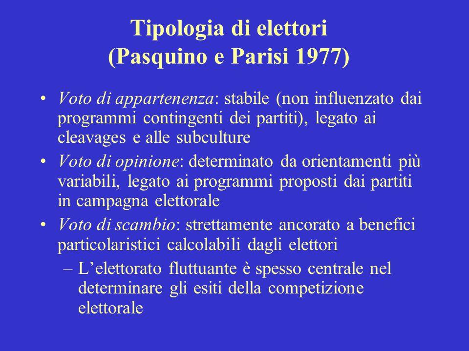 Tipologia di elettori (Pasquino e Parisi 1977)