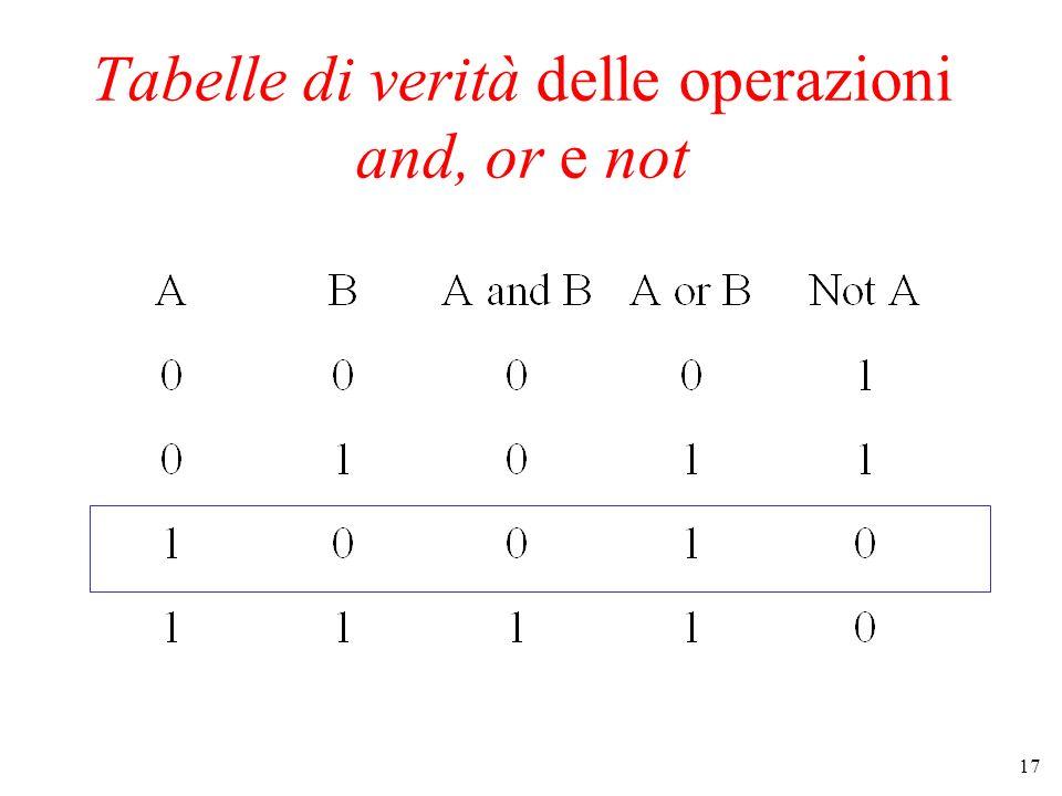 Tabelle di verità delle operazioni and, or e not