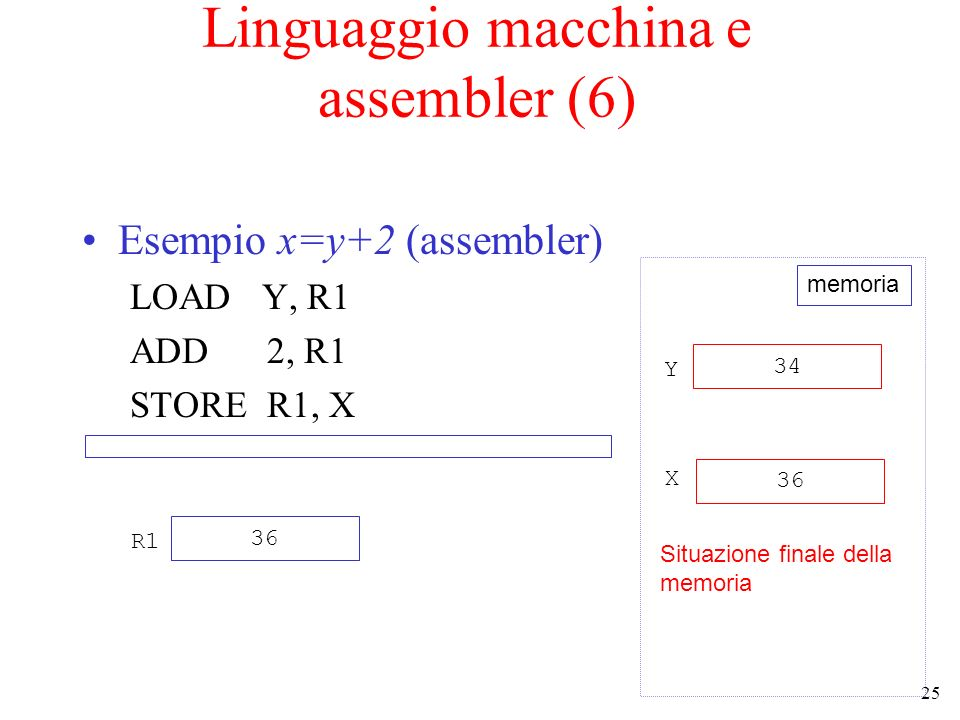 Linguaggio macchina e assembler (6)
