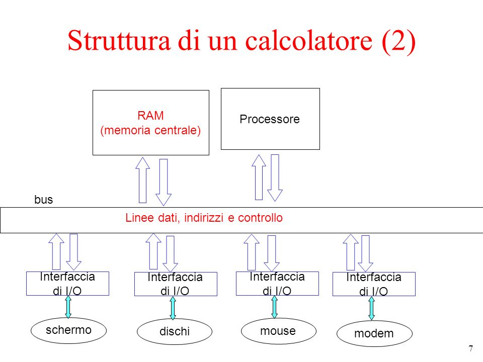 Struttura di un calcolatore (2)