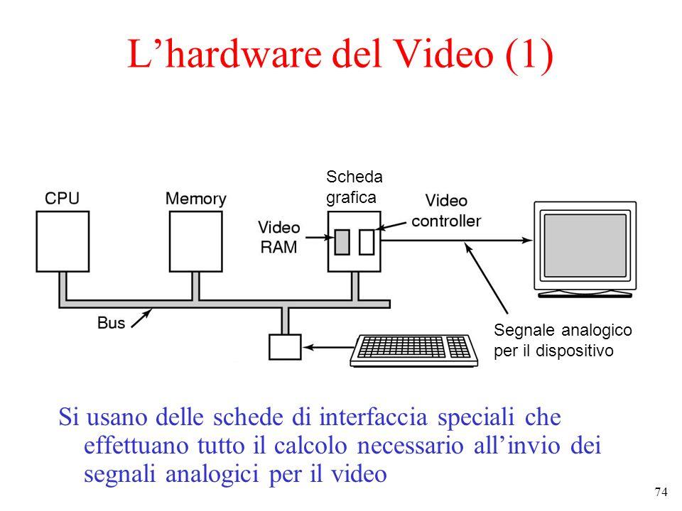 L'hardware del Video (1)