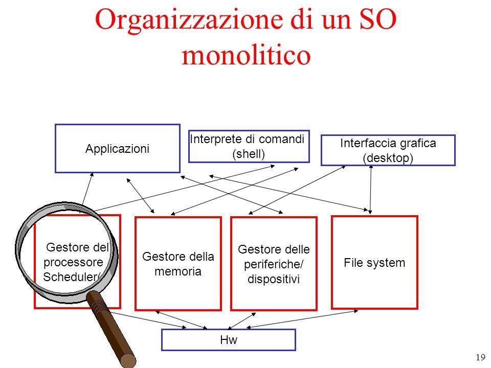 Organizzazione di un SO monolitico