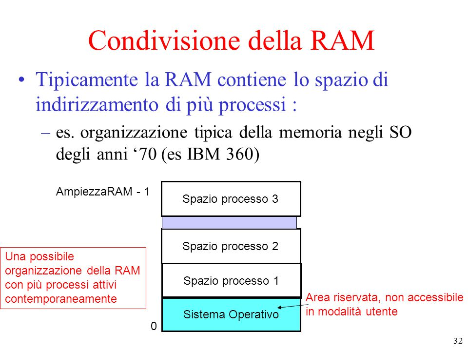 Condivisione della RAM