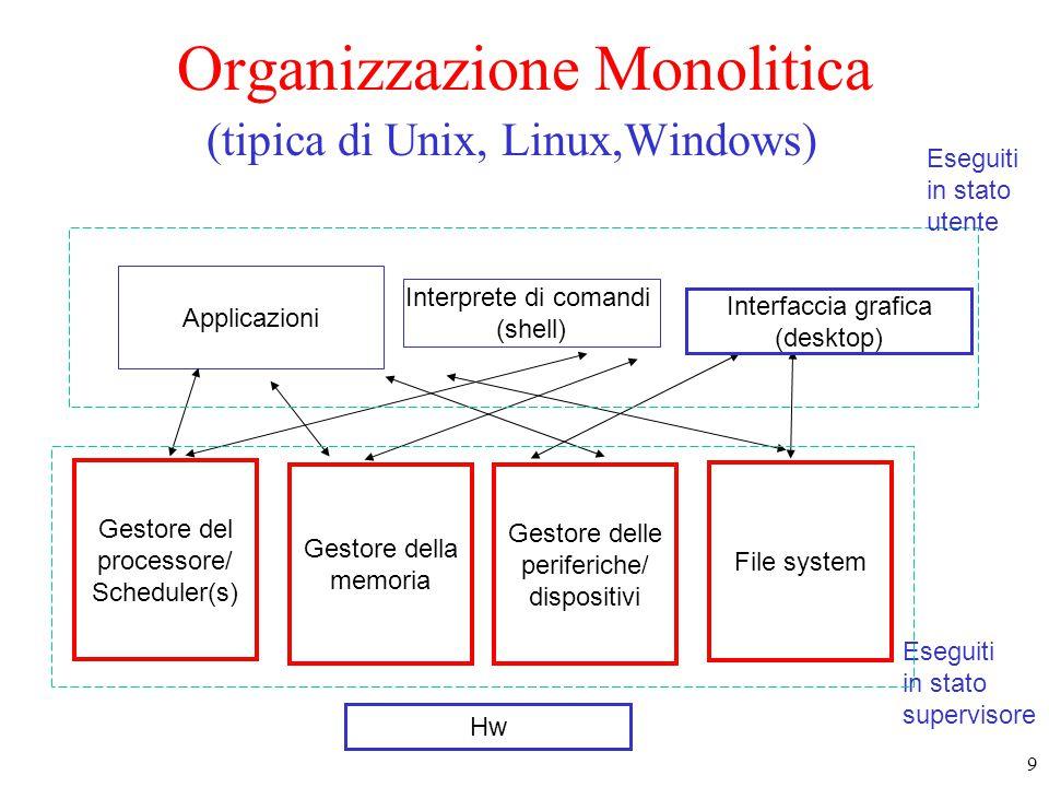 Organizzazione Monolitica