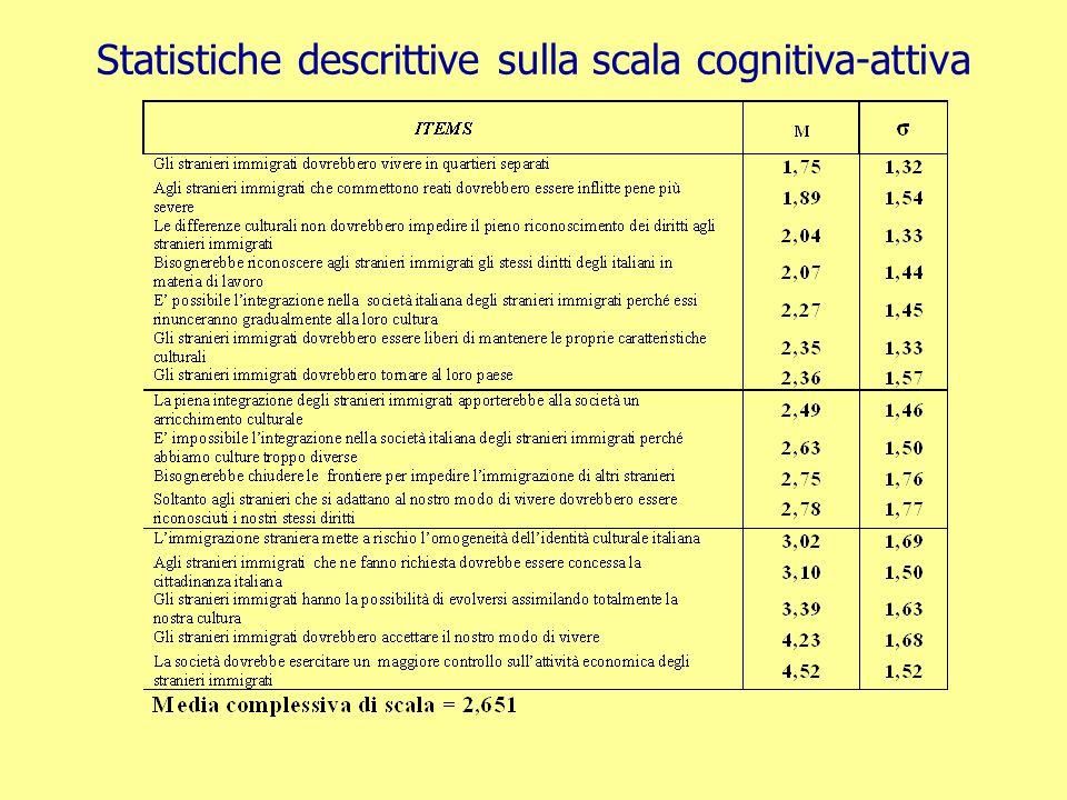 Statistiche descrittive sulla scala cognitiva-attiva