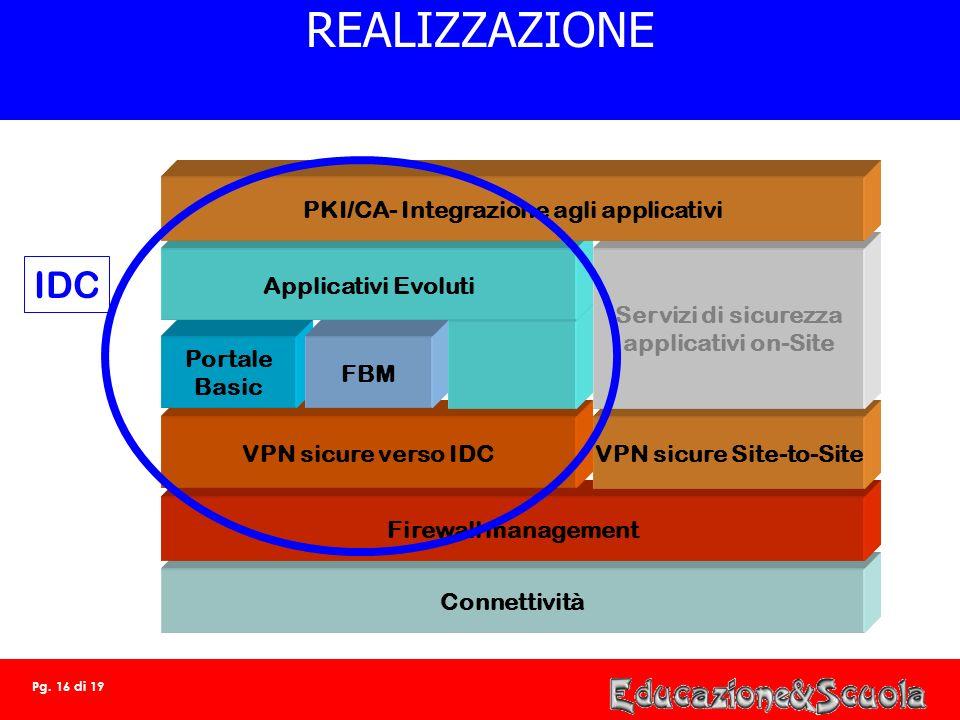 REALIZZAZIONE IDC PKI/CA- Integrazione agli applicativi