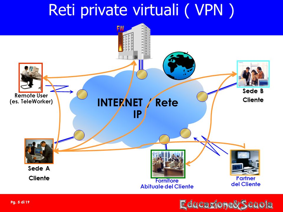 Reti private virtuali ( VPN )