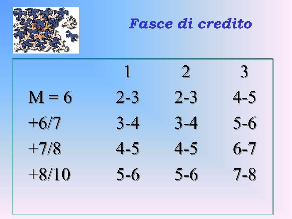 Fasce di credito1 2 3.M = 6 2-3 2-3 4-5. +6/7 3-4 3-4 5-6.