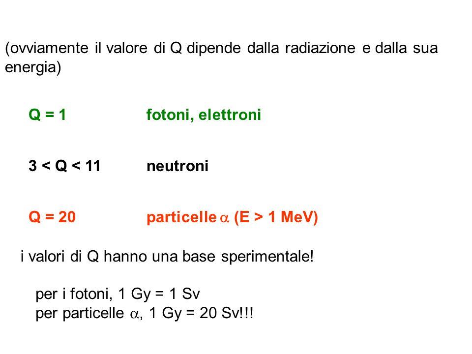 (ovviamente il valore di Q dipende dalla radiazione e dalla sua energia)