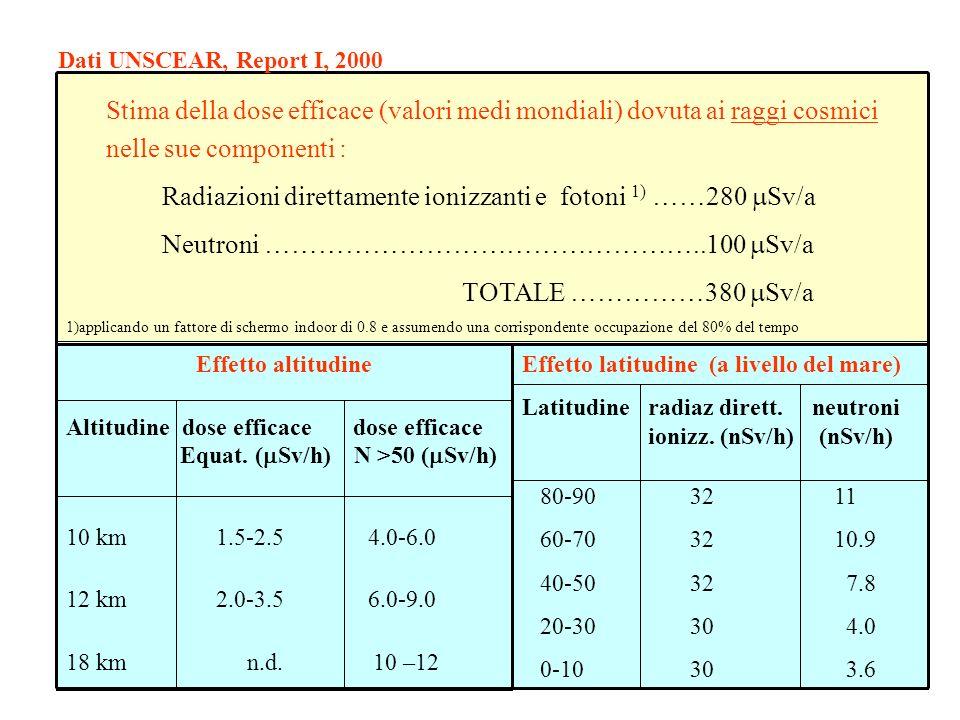Radiazioni direttamente ionizzanti e fotoni 1) ……280 mSv/a