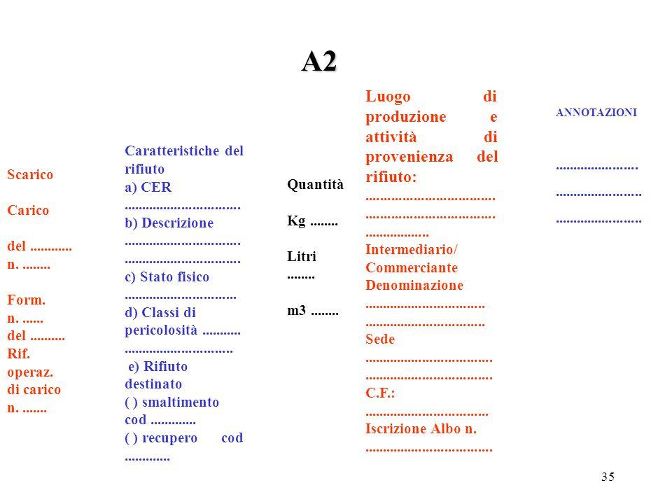 A2 Luogo di produzione e attività di provenienza del rifiuto: