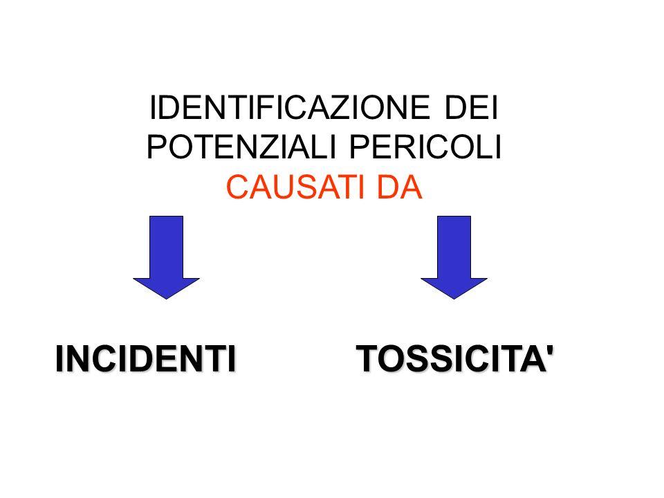 INCIDENTI TOSSICITA IDENTIFICAZIONE DEI POTENZIALI PERICOLI