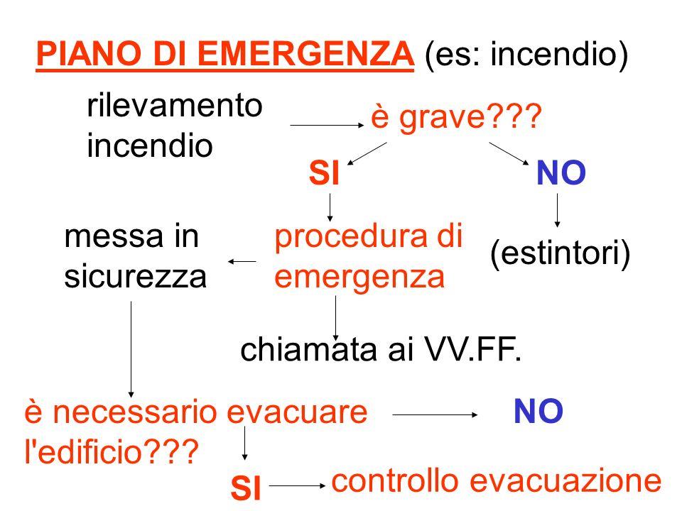 PIANO DI EMERGENZA (es: incendio)